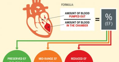 How to manage ejection fraction by Ayurveda