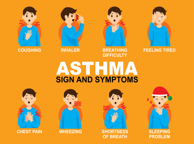 Signs and symptoms of an asthmatic patient